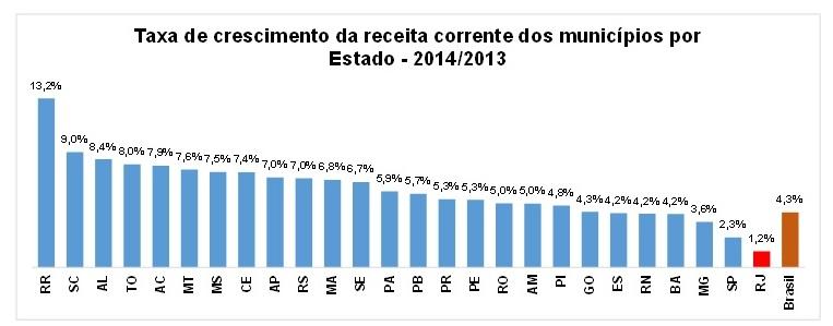 Gráfico ICMS